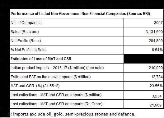 Mat and CSR